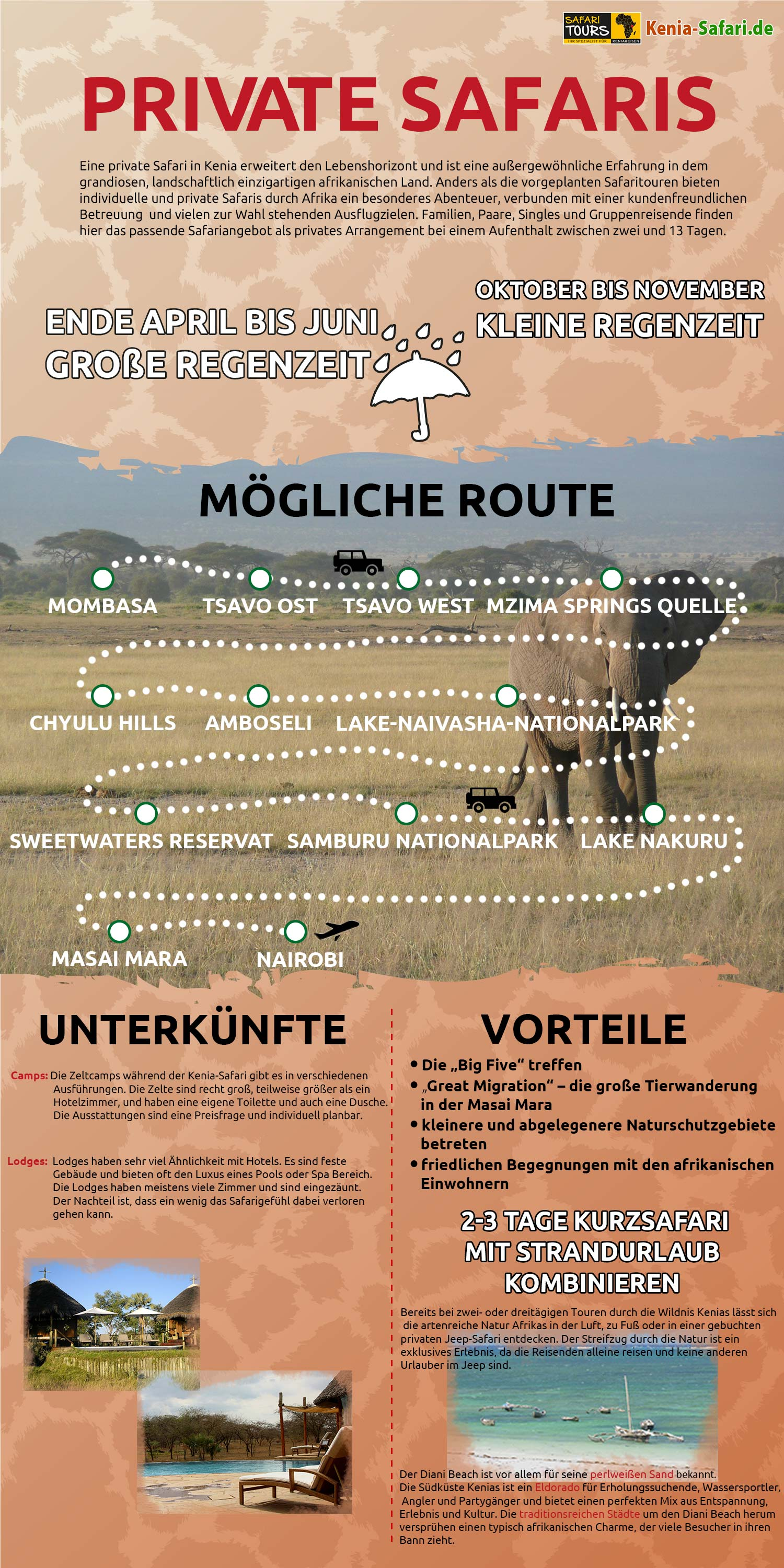 Infografik Private Safari durch Kenia