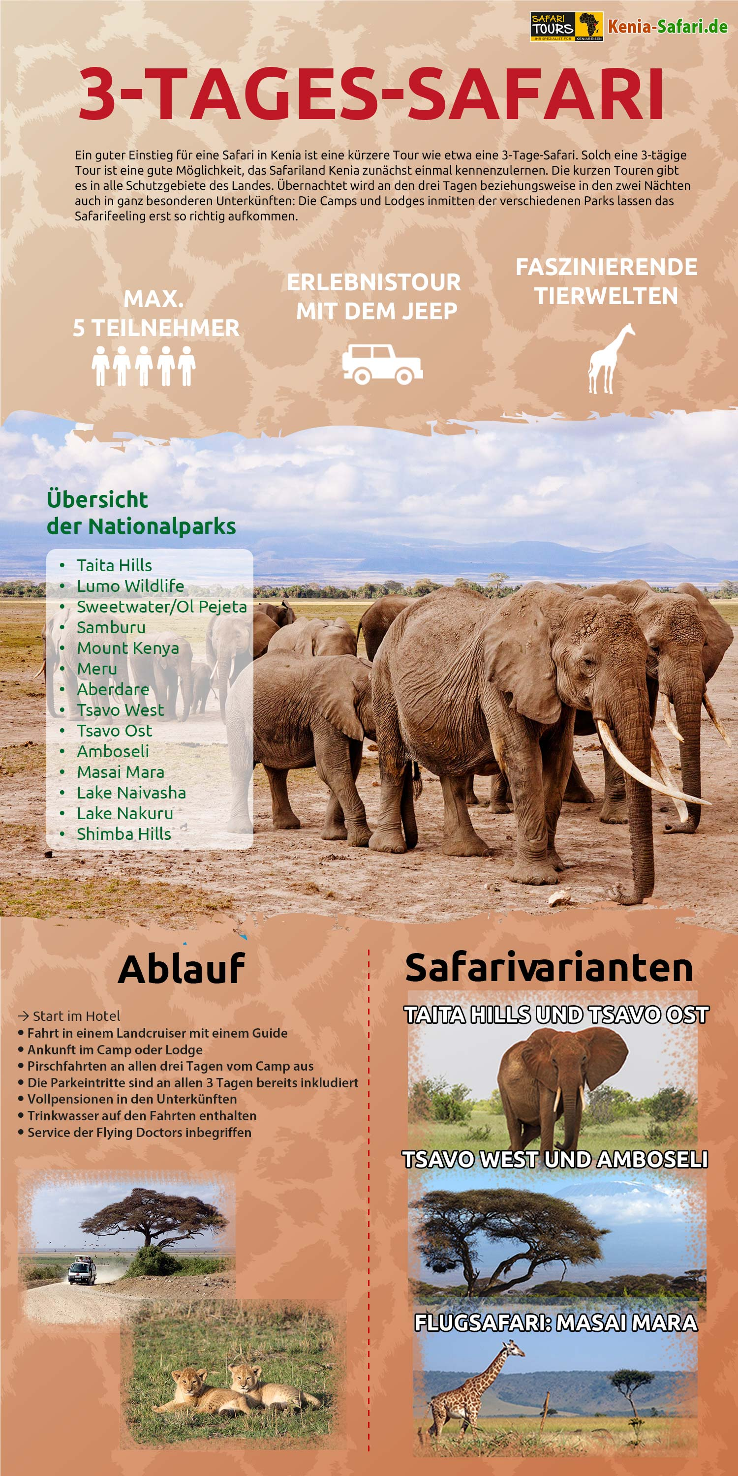 Infografik 3 Tages Safari durch Kenia